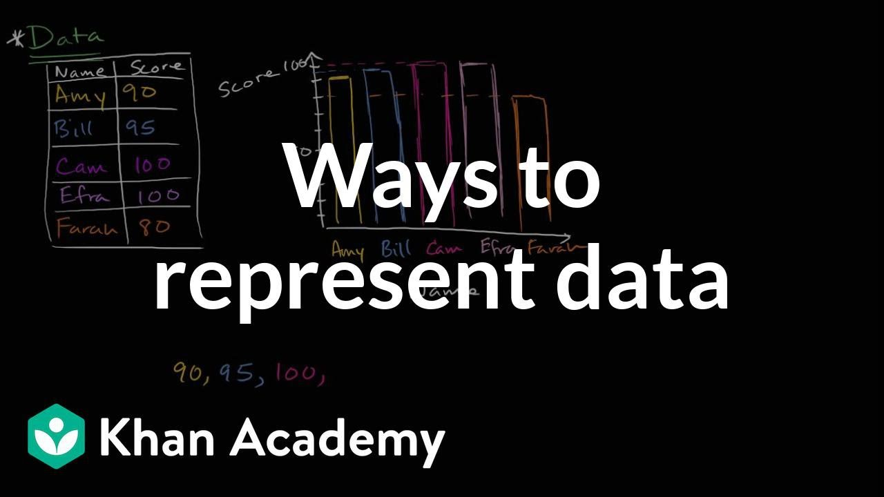 Ways to represent data   Data and statistics   6th grade   Khan Academy -  YouTube [ 720 x 1280 Pixel ]