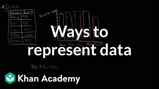 Ways to represent data | Data and statistics | 6th grade | Khan Academy