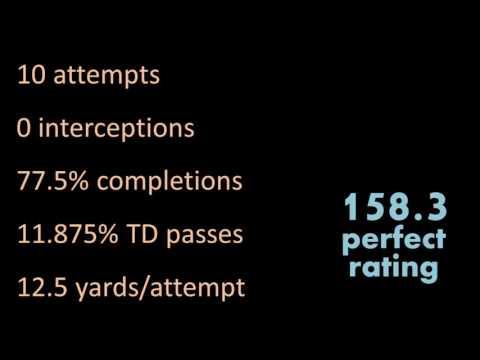 American Football Football  Passer Rating