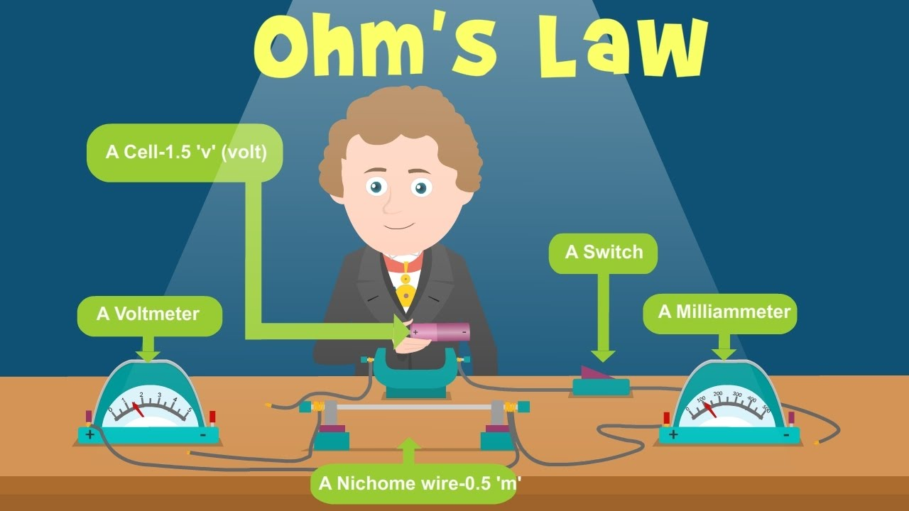 Ohms Law For Kids Physics Youtube The Resistance Can Be Used To Work Out Voltages And Currents Education Science Ohm