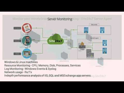 Site24x7.com Webinar - All in one monitoring solution for DevOps & IT