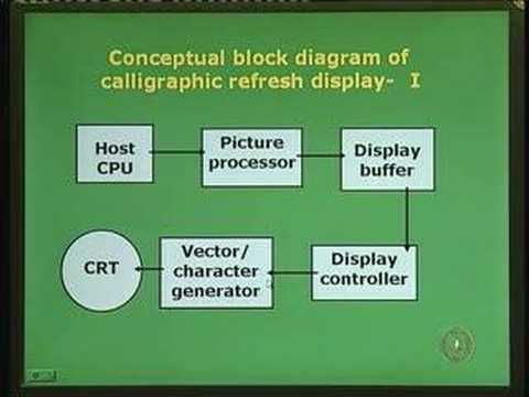 Lecture - 2 CRT Display Devices