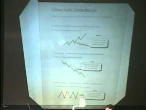 Oliver Velez: Candle Sticks - The Foundation of Trading