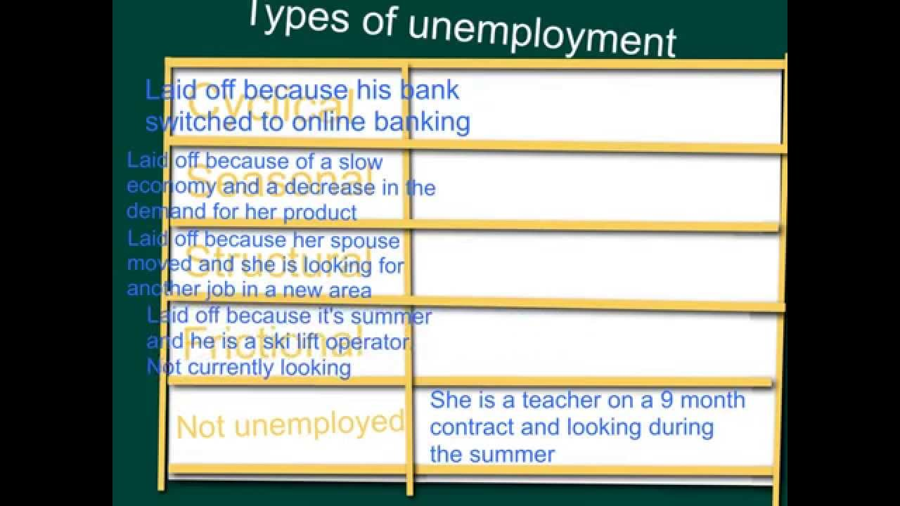 Section 20 Types of Unemployment and the Definition and ...