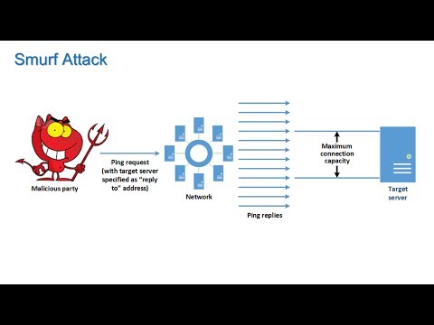 Denial of Service and Intrusion Detection - Information Security Lesson #11 of 12
