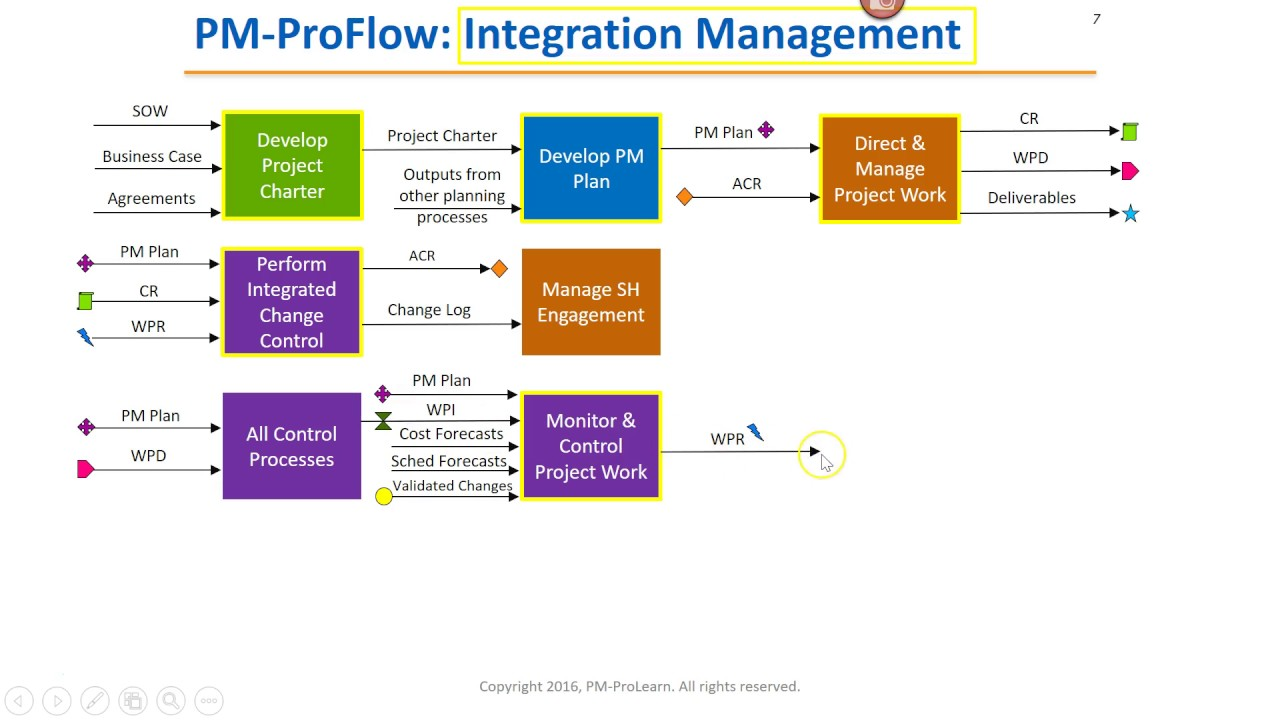 Pmp Process Flow Diagrams Trusted Wiring Diagram Xls Hack 3 How To Learn The Of Framework Chart