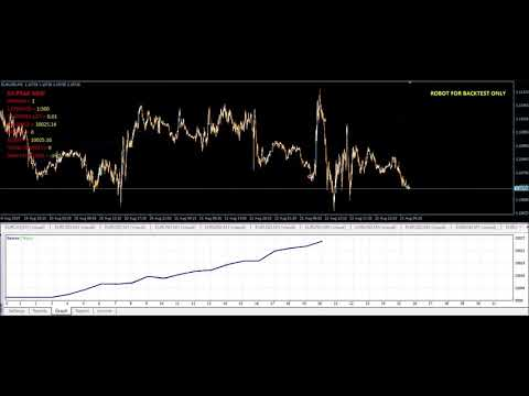 How To Trade Forex For Beginners| FX EA_Peak (No Martingale EA)