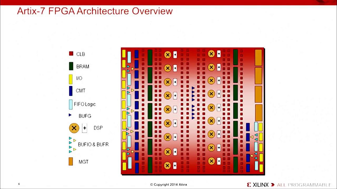 MIPSfpga Tutorial: Xilinx Hardware Artrix Series 7 FPGA (Part 3/8)