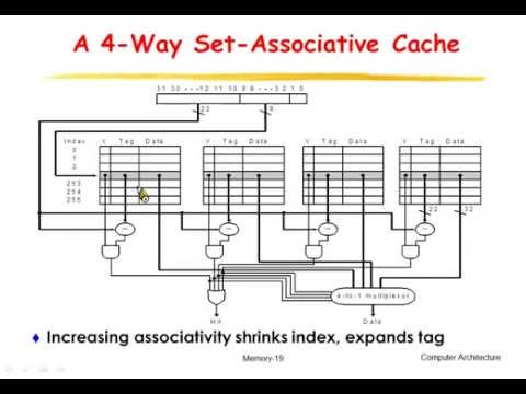 L05-04: Measuring and Improving Cache Performance (with 中文字幕)