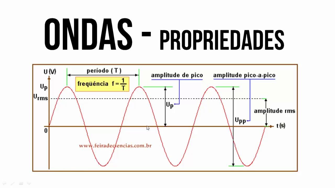 Frequencia e periodo