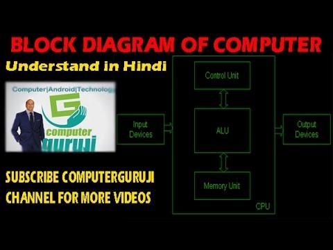 Block Diagram Of Computer Understand In Easy Hindi Youtube
