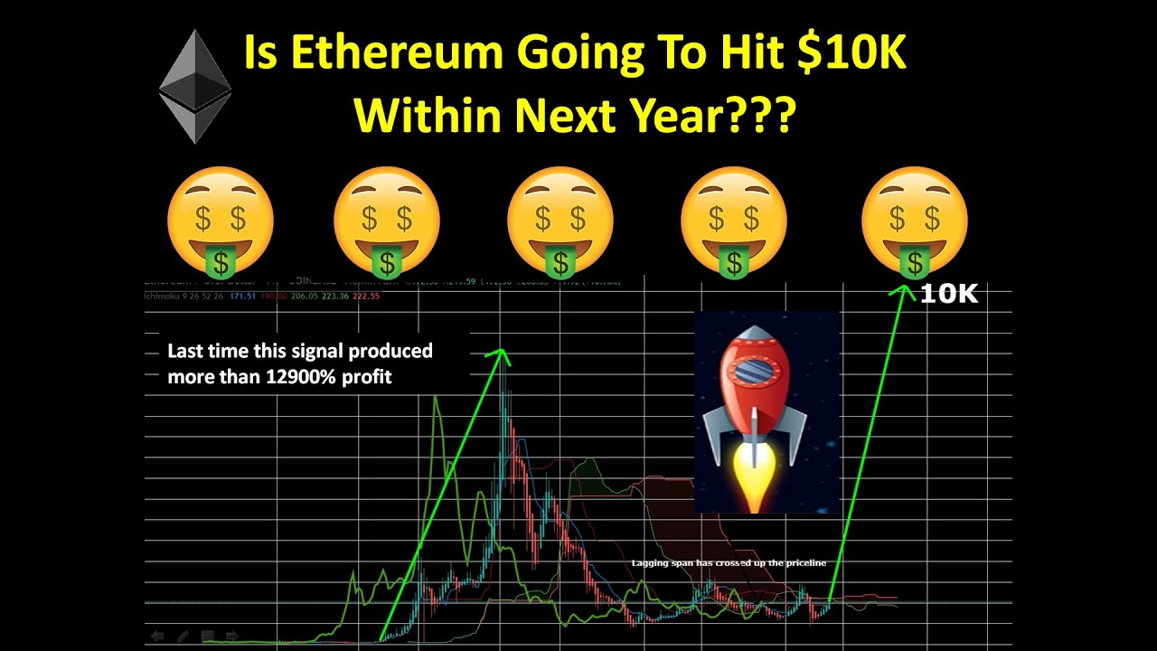 ethereum to 10k