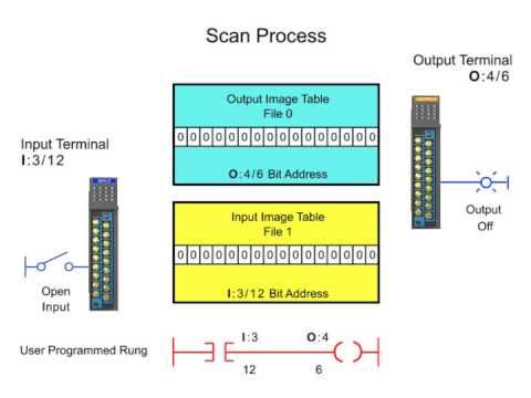 Scanning the Ladder Logic Program: PLC