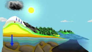 NASA: The Water Cycle [720p]