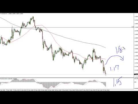 EUR/USD Technical Analysis for May 24, 2018 by FXEmpire.com