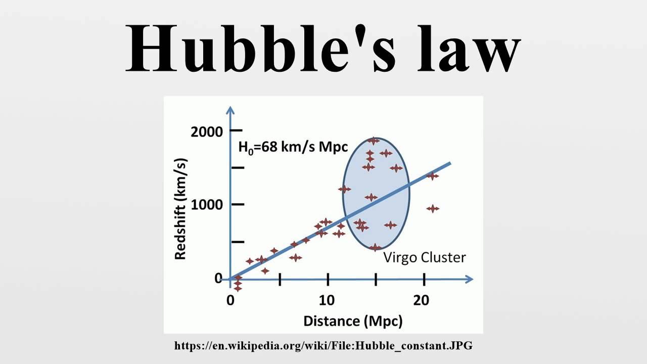 Hubbles law youtube hubbles law ccuart Images