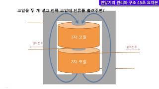변압기의 원리와 구조