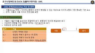정보처리기사강좌 (UML 개념 및 관계 설명) 1361…