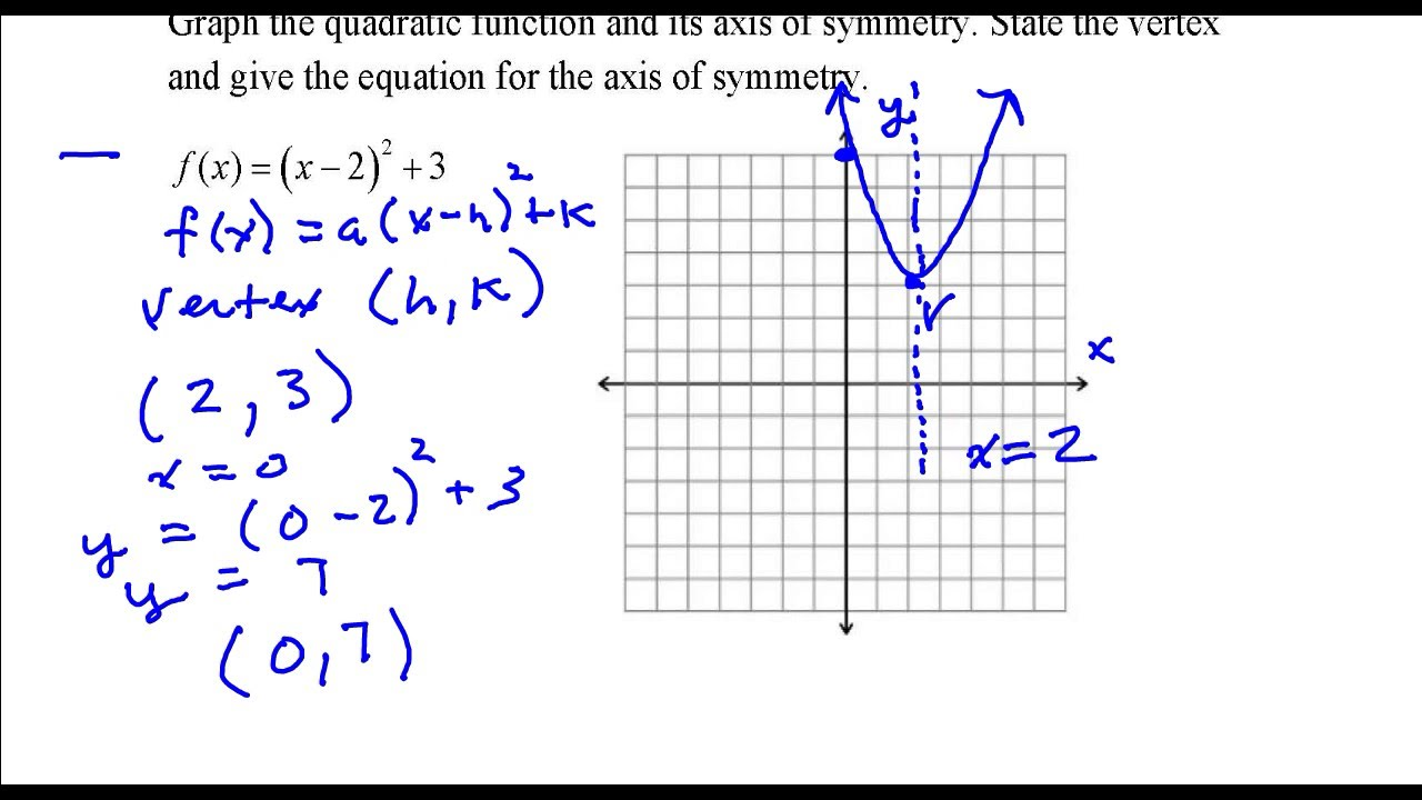 how to find the vertex and axis of symmetry of a quadratic function