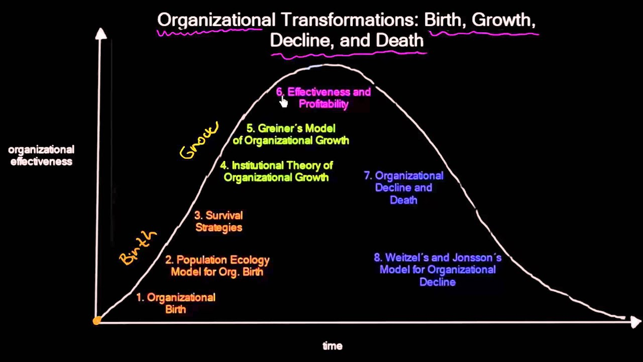 individual organizational transformation q a Organizational innovation 2 organizational innovation roles of incentives, training, and education in promoting innovation acting in an teaching environment the upgrading of innovation is extremely discerned and affirmed although innovation is backed up and creativity is baron the only motivator affording is acknowledgement acknowledgement could gain an employee's place and rate.