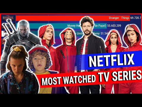 Most Watched Tv Series On Netflix 2017 - 2020