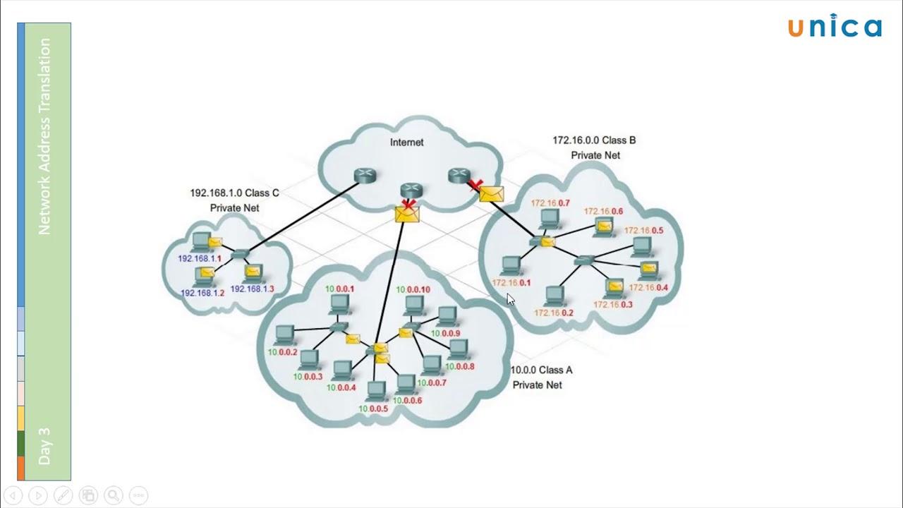 Quản Trị Mạng CISCO CCNA – Bài 03: Địa chỉ mạng IPv4