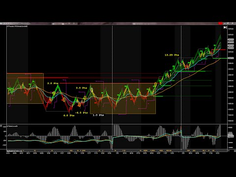S&P 500 Futures Tutorials http://Newbie-Trader.com/Russell/