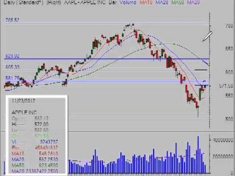 Stock Market Analysis for Week Ending 11/23/12
