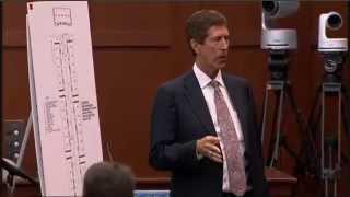 Zimmerman Trial - Defense's closing Part 1 July 12 2013