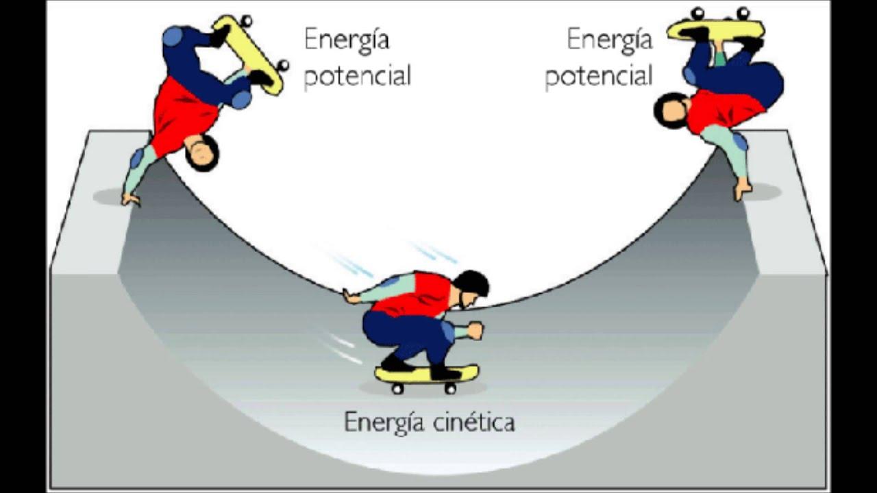 Energía Potencial Gravitatoria | Qué es y como usarla - YouTube