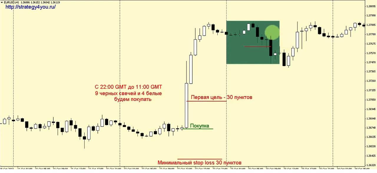 Торговая Стратегия Форекс 13 Часовых Свечеи | Бинарные Опционы Стратегия Светофор