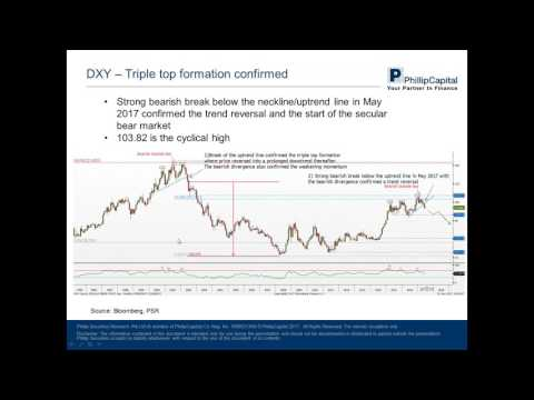 Market Outlook – US Dollar & Gold