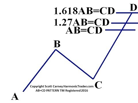 Harmonic Patterns - The Alternate AB=CD Pattern by Scott Carney