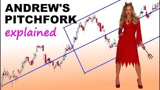 Andrews Pitchfork Indicator Explained