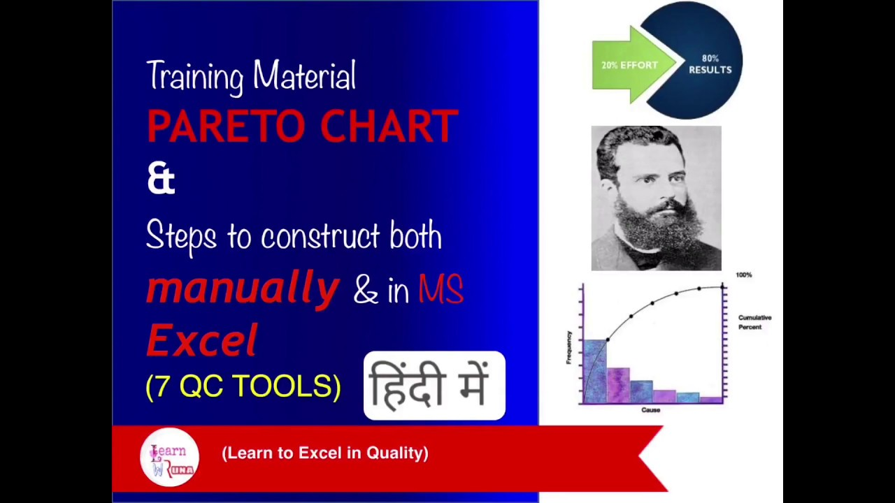 Training on pareto chart diagram and how to create it in hindi also rh youtube