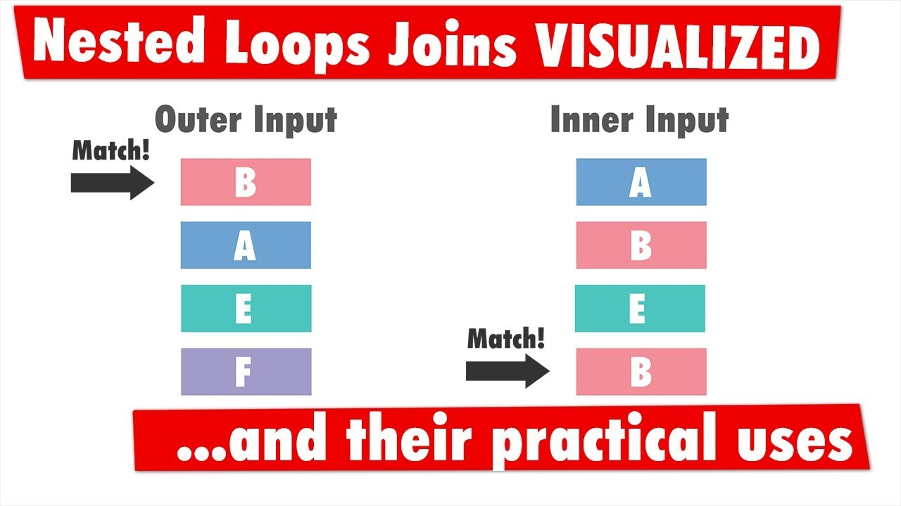 The Importance of Nested Loops Joins in SQL