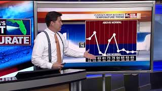 Florida's Most Accurate Forecast with Denis Phillips on Thursday, January 17, 2019