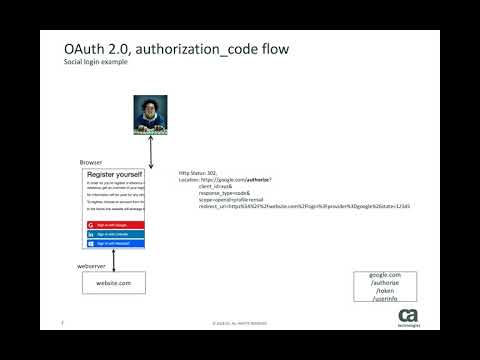 OAuth 2.0 - Authorization Code flow