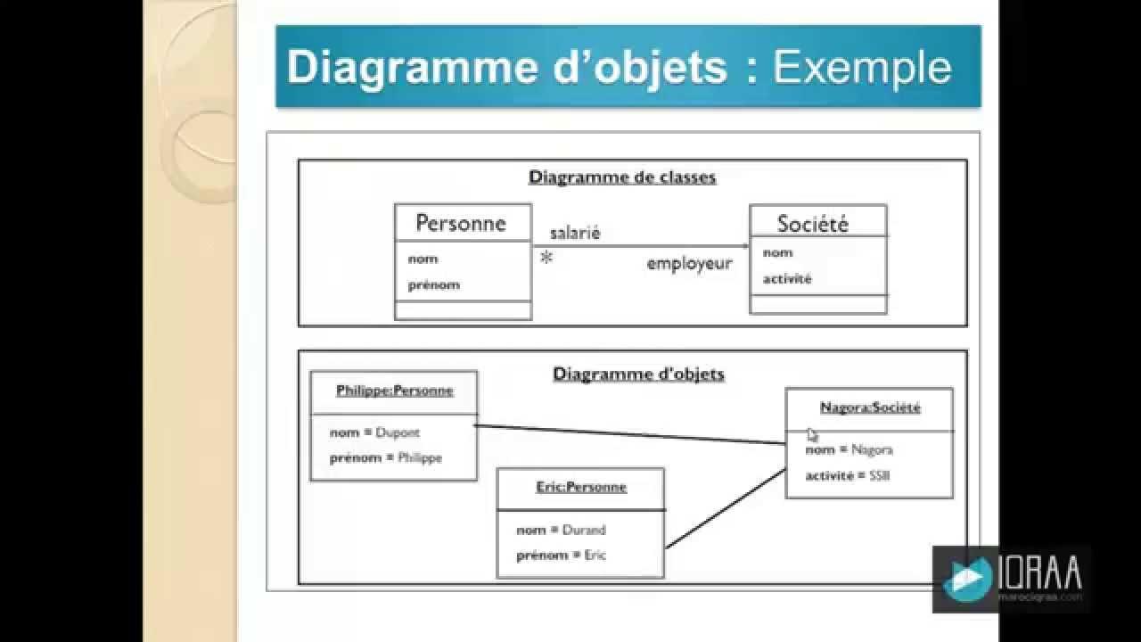 Diagramme D U0026 39 Objets