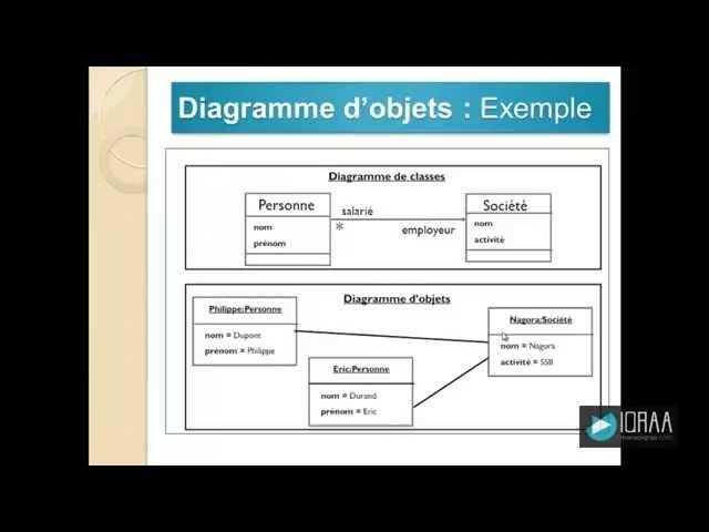 Diagramme d'objets