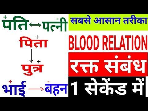 Blood Relation (रक्त संबंध) का ऐसा Concept जो सभी को समझ में आयेगा | Reasoning Short Trick ssc bank