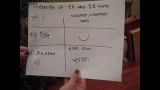 spanish preterite tense of regular ir and er verbs
