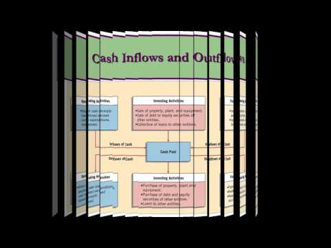 Cash flow Statement Concept