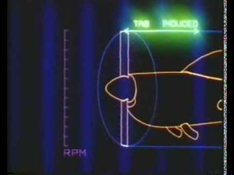 The Propeller Explained