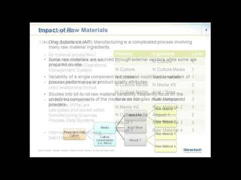 Using JMP® Scripts to Analyze Process Impact of Raw Material Variability