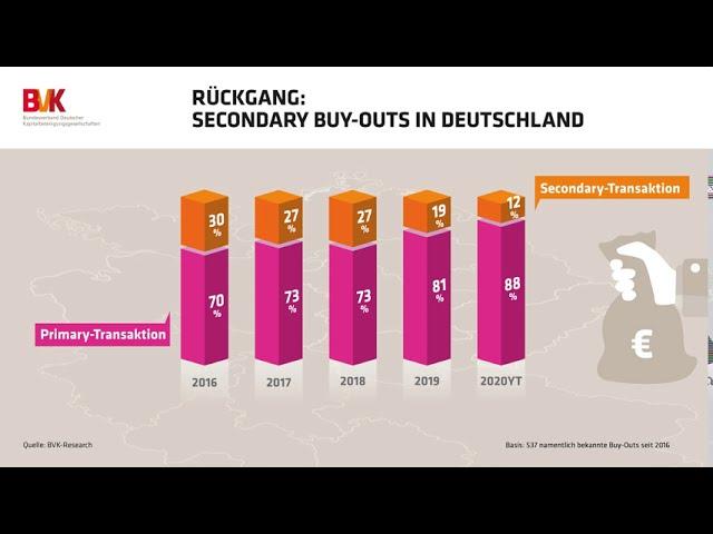Rückgang: Secondary Buy-Outs in Deutschland