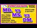 MD vs MS vs DM COURSES AFTER MBBS | WHICH ONE IS BETTER ? WHAT TO DO AFTER MBBS| SPECIALITY COURSE.