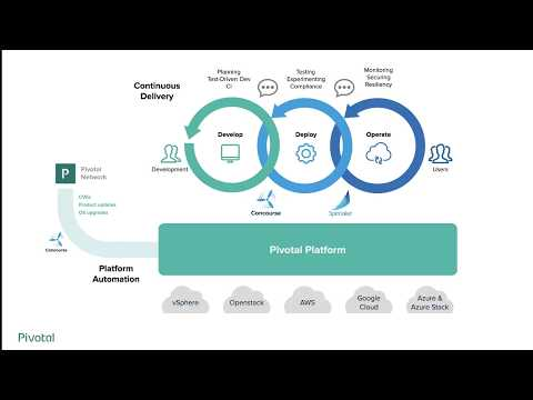 A Pivotal Introduction to Concourse CI