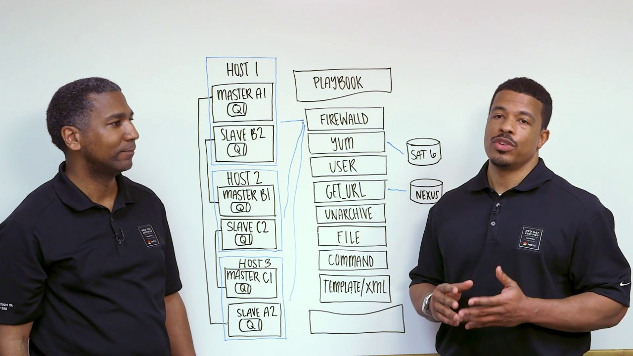 Red Hat Consulting: Ansible & Apache ActiveMQ 7 (AMQ 7)