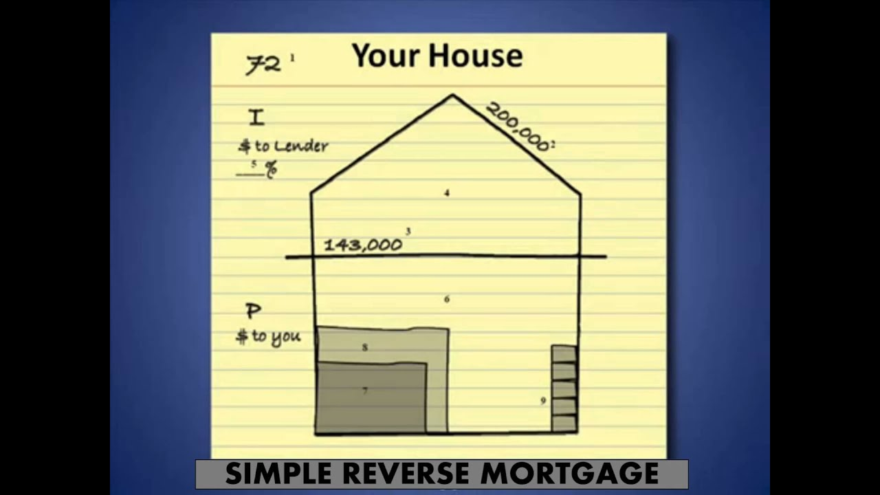Define Reverse Mortgage